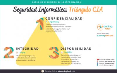 Seguridad de la Información e Internet: El Triángulo CIA